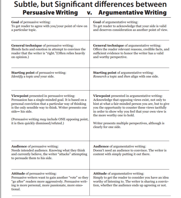 Free argumentative Essays and Papers